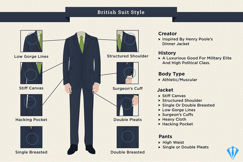 British cut - suit preferences