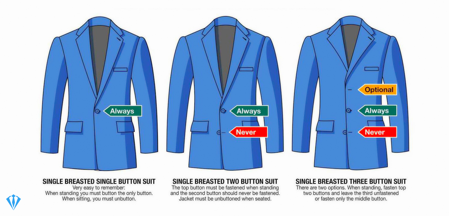Suit basics: one vs. two vs. three button suits