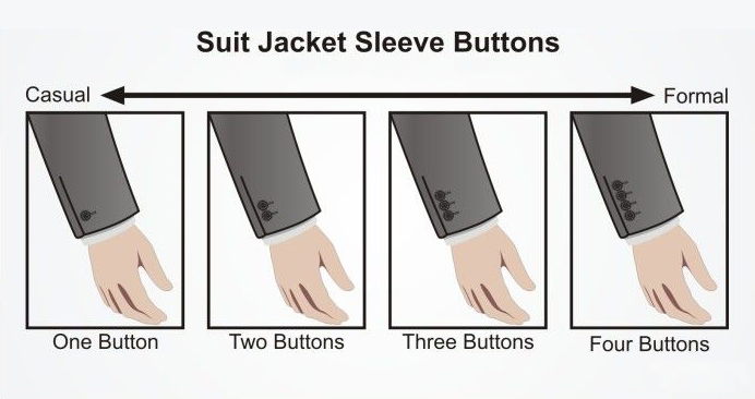 Suit jacket sleeve buttons: Suit formality by the number of buttons