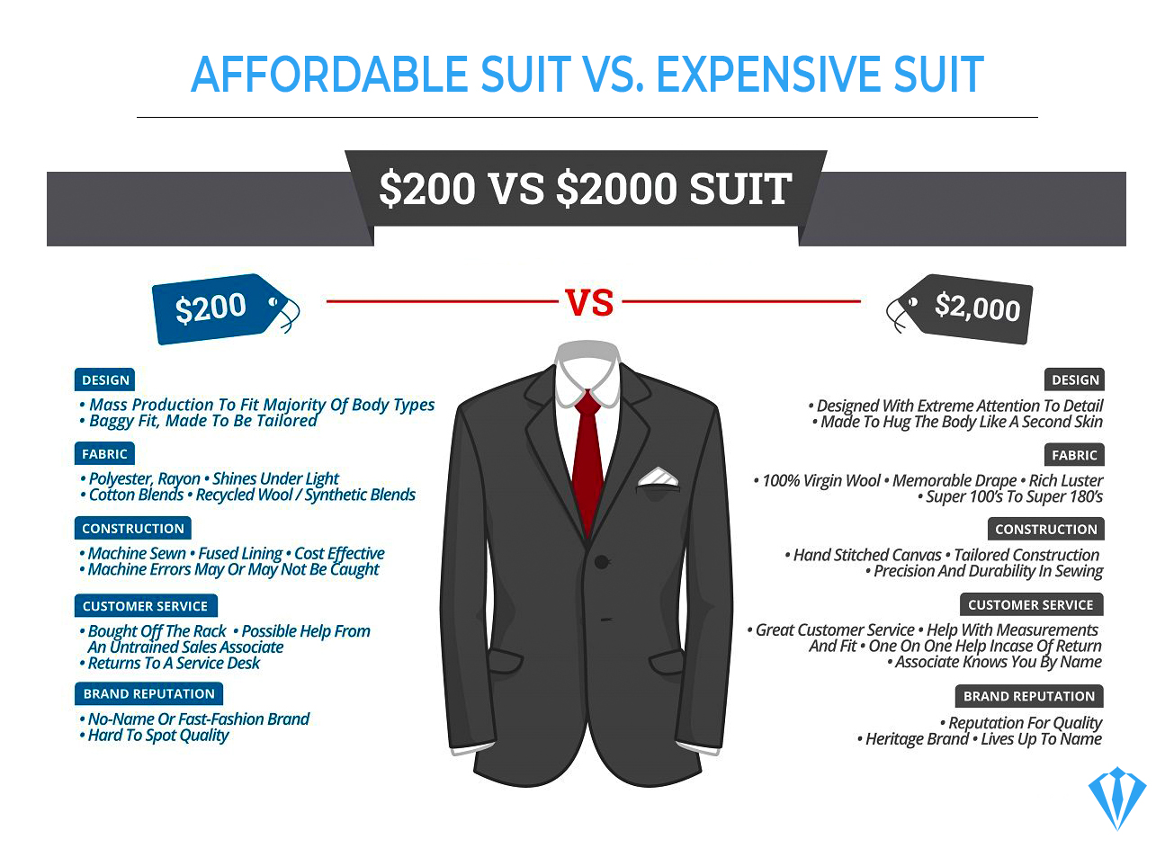 An affordable suit vs. an expensive suit