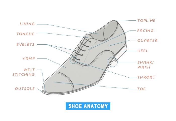 men's dress shoe anatomy